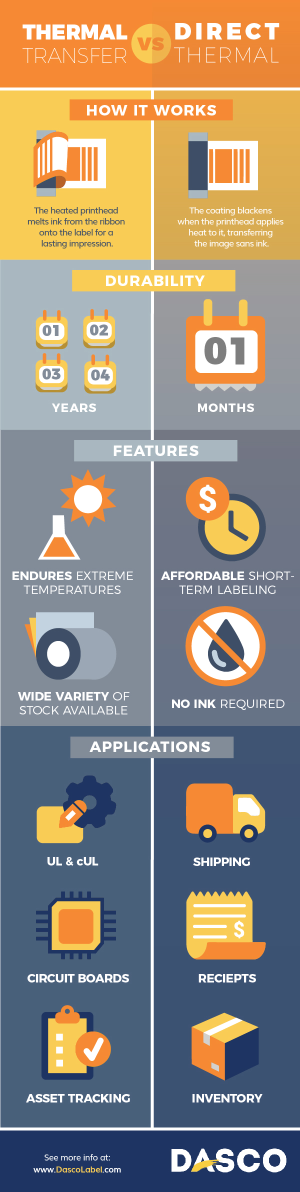 Infographic with difference between direct thermal and thermal transfer printing