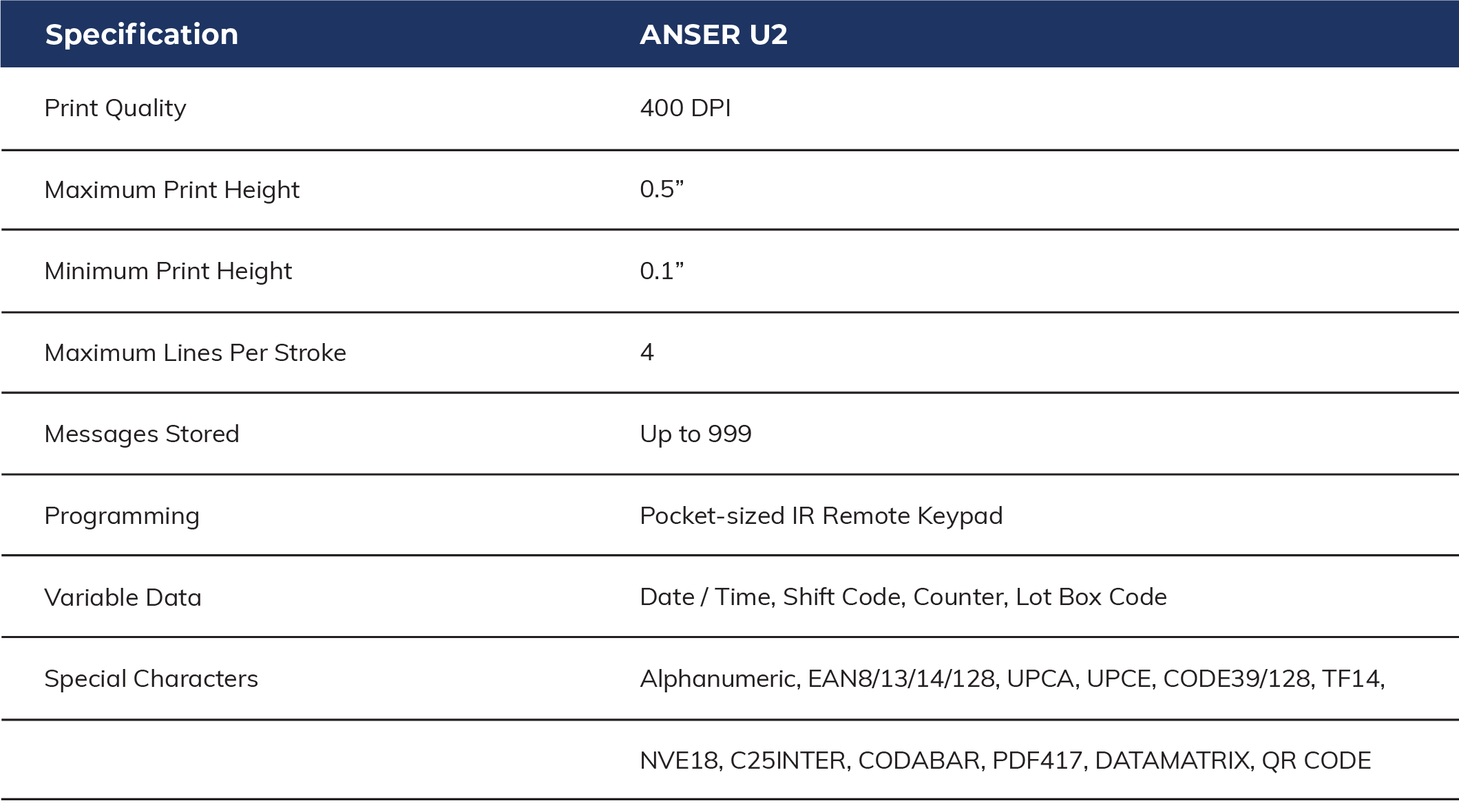 An Anser U2 Specification Table
